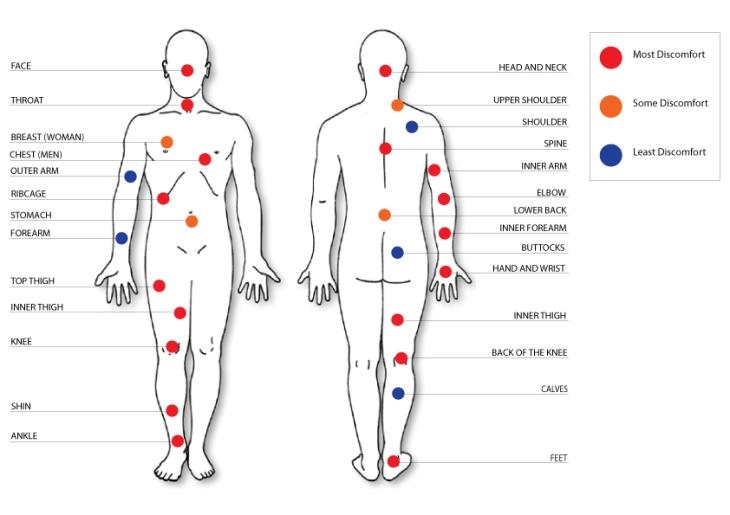 tattoo-pain-points